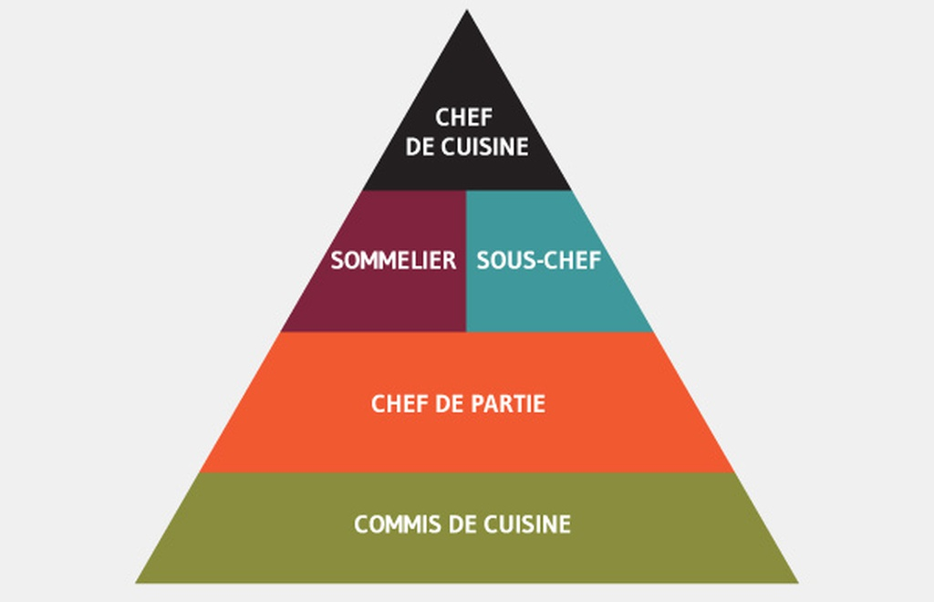 job responsibilities of a chef