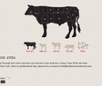 Common cuts meat